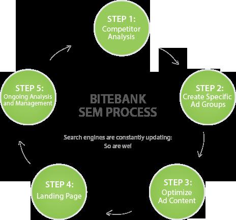 Bitebank SEM Process