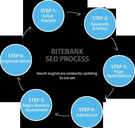 Bitebank SEO Process